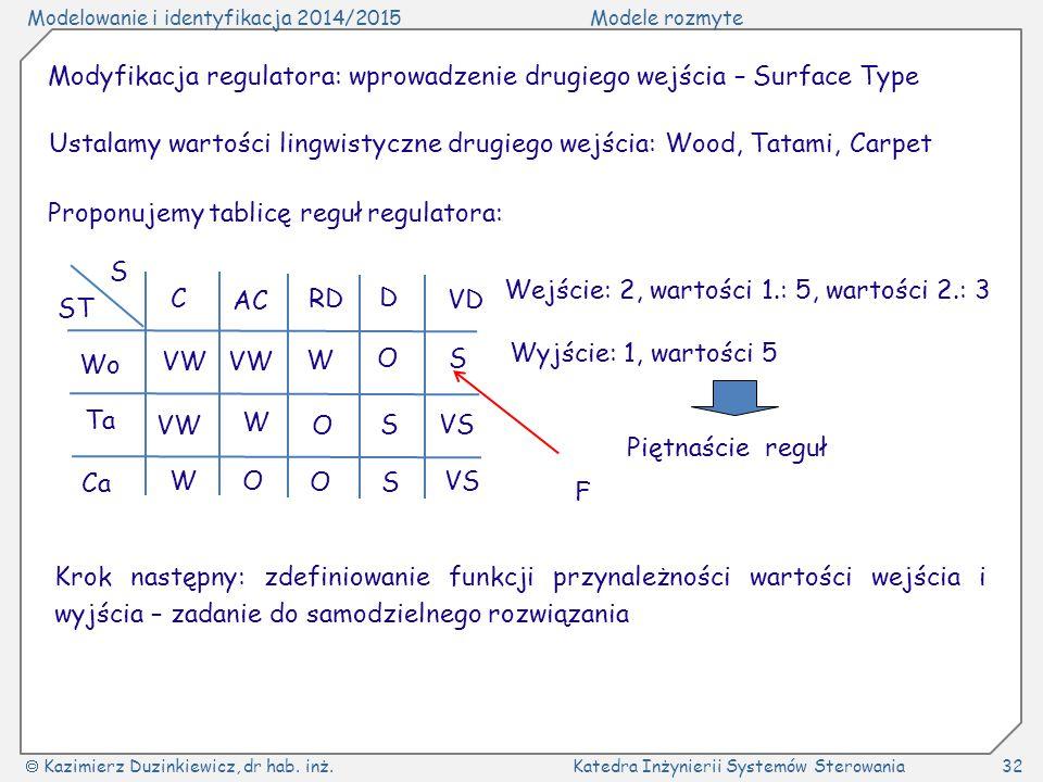 Modelowanie i identyfikacja 2014/2015Modele rozmyte  Kazimierz Duzinkiewicz, dr hab. inż.Katedra Inżynierii Systemów Sterowania32 Modyfikacja regulat