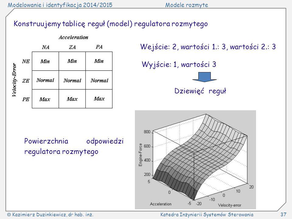 Modelowanie i identyfikacja 2014/2015Modele rozmyte  Kazimierz Duzinkiewicz, dr hab. inż.Katedra Inżynierii Systemów Sterowania37 Konstruujemy tablic