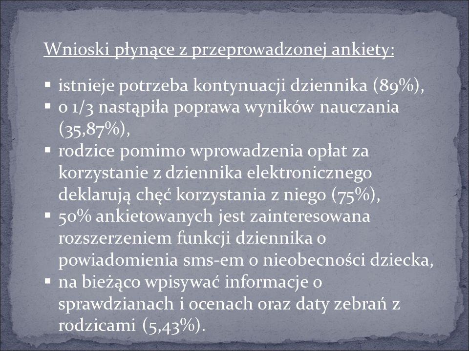 Wnioski płynące z przeprowadzonej ankiety:  istnieje potrzeba kontynuacji dziennika (89%),  0 1/3 nastąpiła poprawa wyników nauczania (35,87%),  rodzice pomimo wprowadzenia opłat za korzystanie z dziennika elektronicznego deklarują chęć korzystania z niego (75%),  50% ankietowanych jest zainteresowana rozszerzeniem funkcji dziennika o powiadomienia sms-em o nieobecności dziecka,  na bieżąco wpisywać informacje o sprawdzianach i ocenach oraz daty zebrań z rodzicami (5,43%).