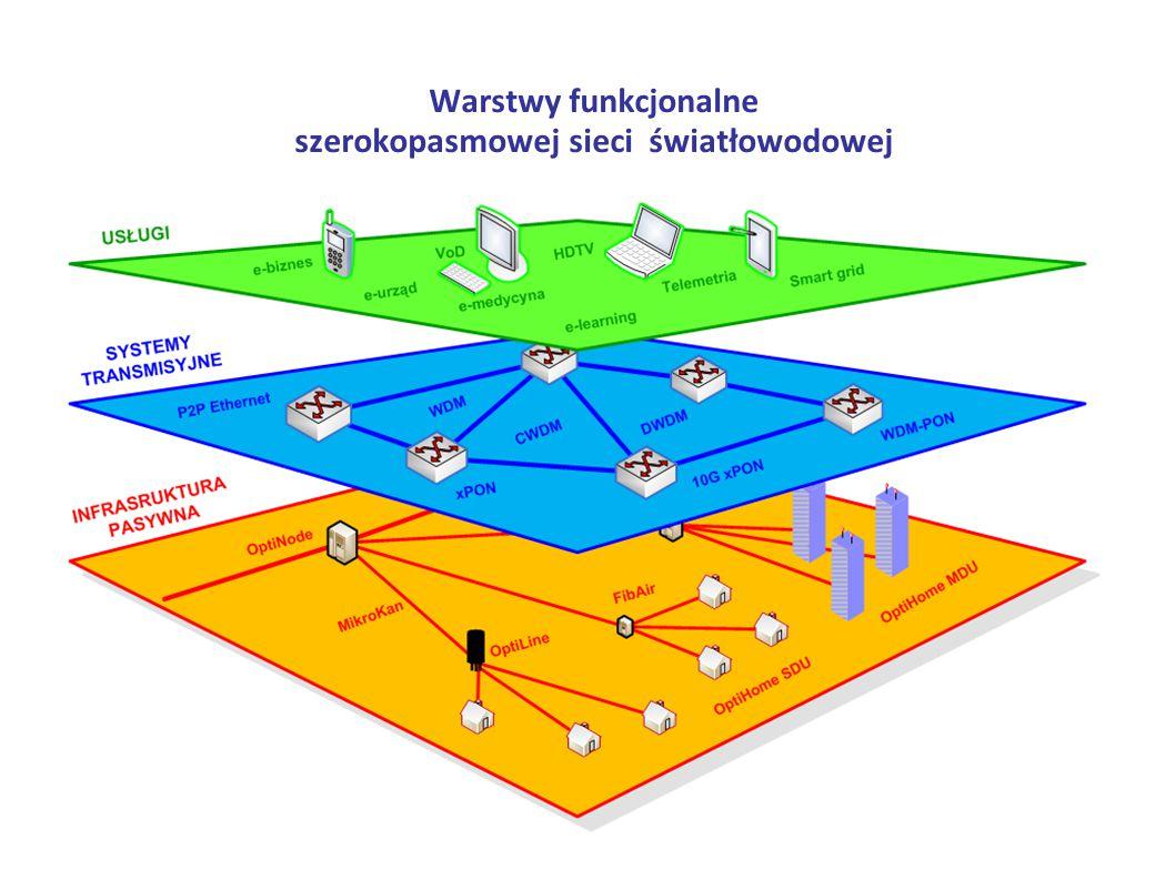 Warstwy funkcjonalne szerokopasmowej sieci światłowodowej
