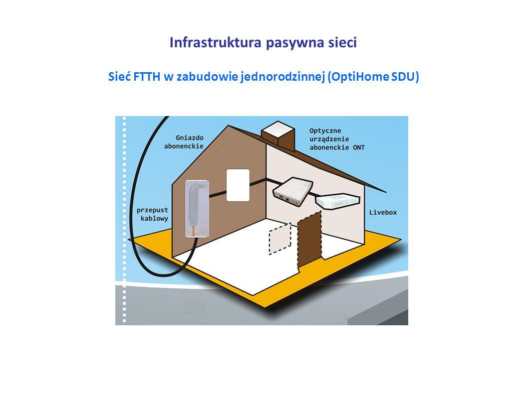 Infrastruktura pasywna sieci Sieć FTTH w zabudowie jednorodzinnej (OptiHome SDU)