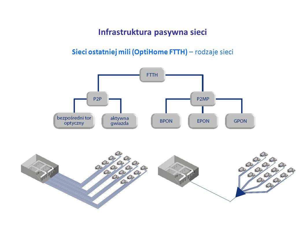 Infrastruktura pasywna sieci Sieci ostatniej mili (OptiHome FTTH) – rodzaje sieci