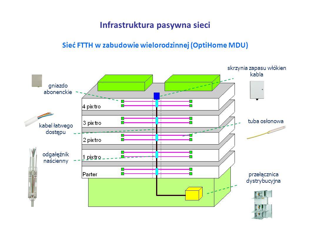 Infrastruktura pasywna sieci Sieć FTTH w zabudowie wielorodzinnej (OptiHome MDU) gniazdo abonenckie skrzynia zapasu włókien kabla przełącznica dystrybucyjna tuba osłonowa odgałęźnik naścienny kabel łatwego dostępu