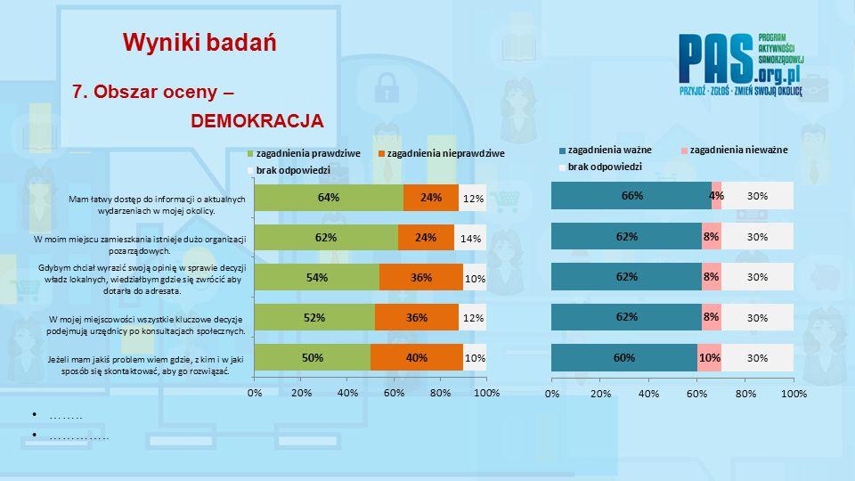 …….. ………….. Wyniki badań 7. Obszar oceny – DEMOKRACJA