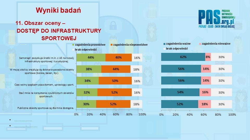 ………….. ……………… Wyniki badań 11. Obszar oceny – DOSTĘP DO INFRASTRUKTURY SPORTOWEJ