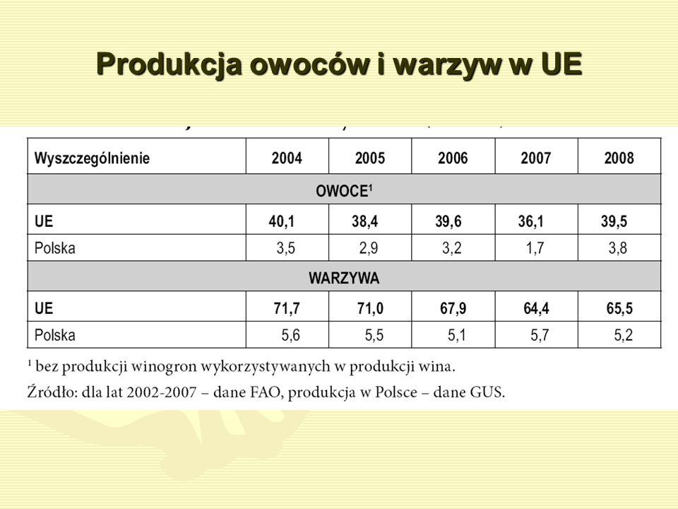 Produkcja owoców i warzyw w UE