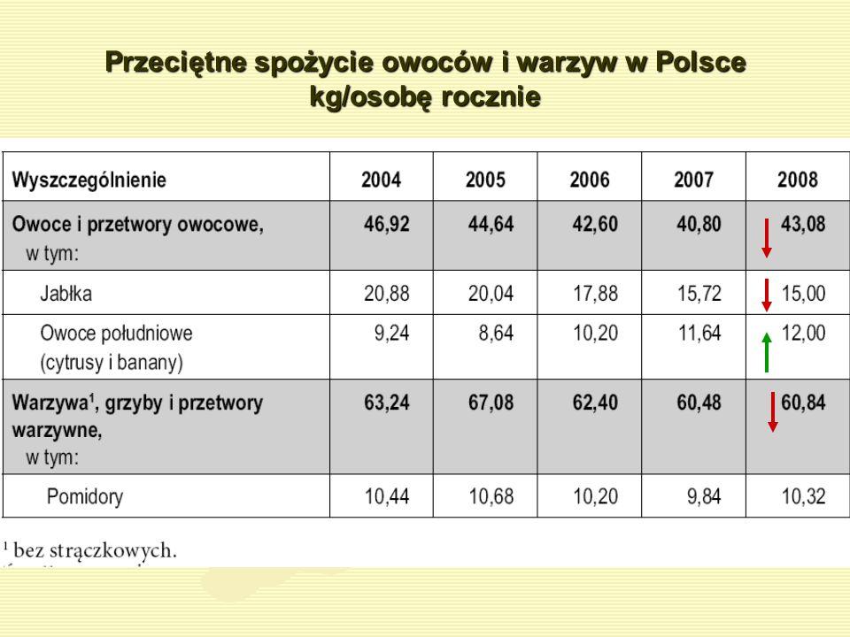 Przeciętne spożycie owoców i warzyw w Polsce kg/osobę rocznie
