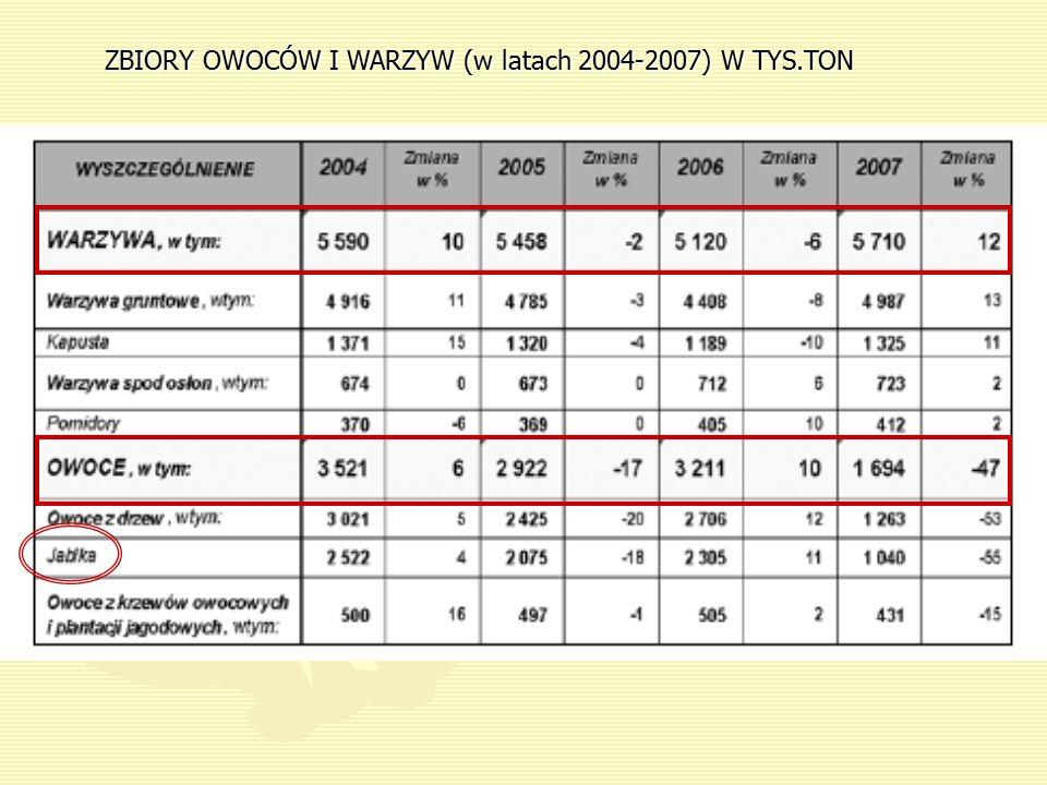 ZBIORY OWOCÓW I WARZYW (w latach 2004-2007) W TYS.TON