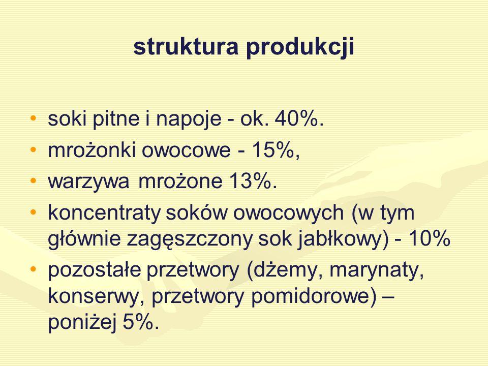 struktura produkcji soki pitne i napoje - ok.40%.