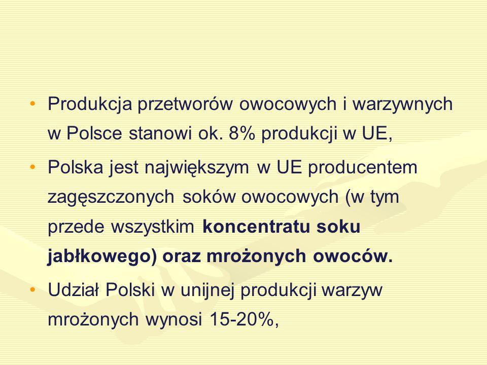 Produkcja przetworów owocowych i warzywnych w Polsce stanowi ok.