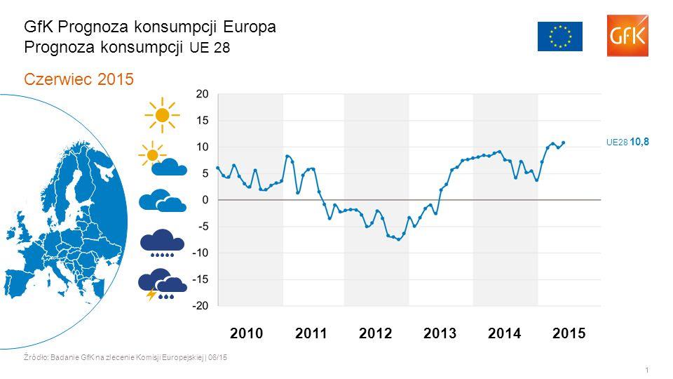1 Czerwiec 2015 Źródło: Badanie GfK na zlecenie Komisji Europejskiej | 06/15 GfK Prognoza konsumpcji Europa Prognoza konsumpcji UE 28 201120122013201420102015 UE28 10,8