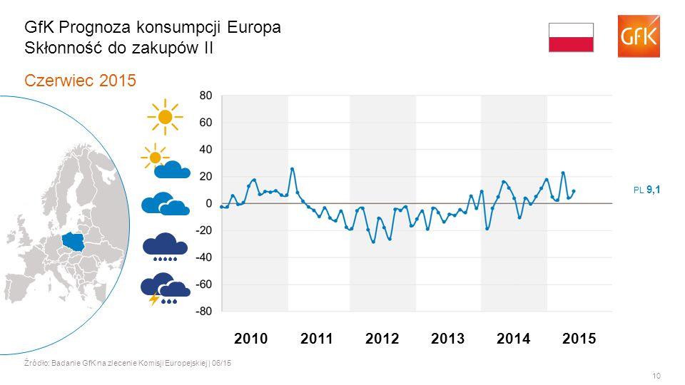 10 Czerwiec 2015 Źródło: Badanie GfK na zlecenie Komisji Europejskiej | 06/15 GfK Prognoza konsumpcji Europa Skłonność do zakupów II PL 9,1 201120122013201420102015
