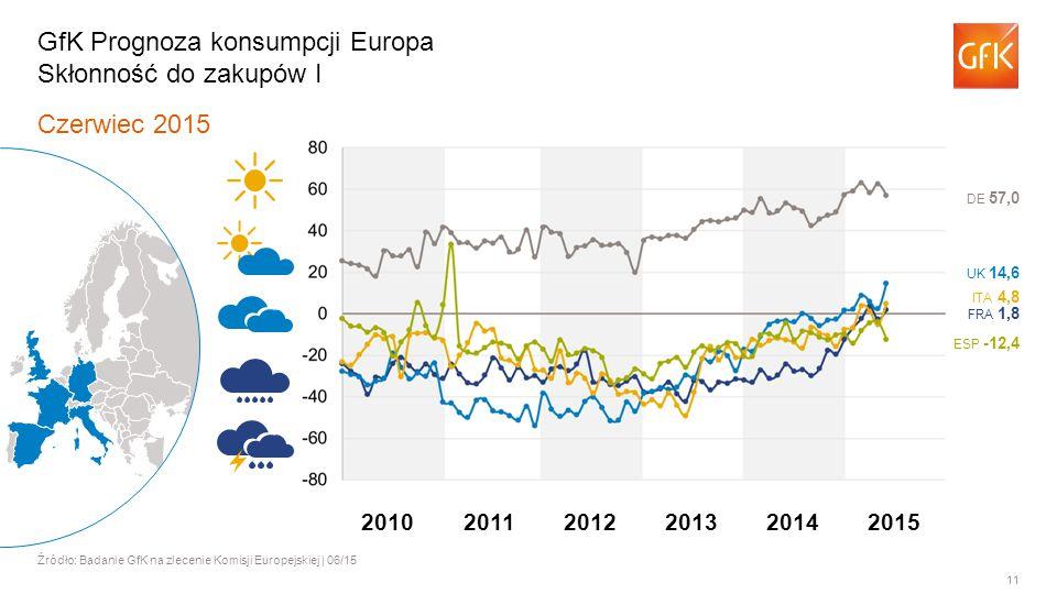 11 Czerwiec 2015 Źródło: Badanie GfK na zlecenie Komisji Europejskiej | 06/15 GfK Prognoza konsumpcji Europa Skłonność do zakupów I ITA 4,8 FRA 1,8 UK 14,6 DE 57,0 ESP -12,4 201120122013201420102015