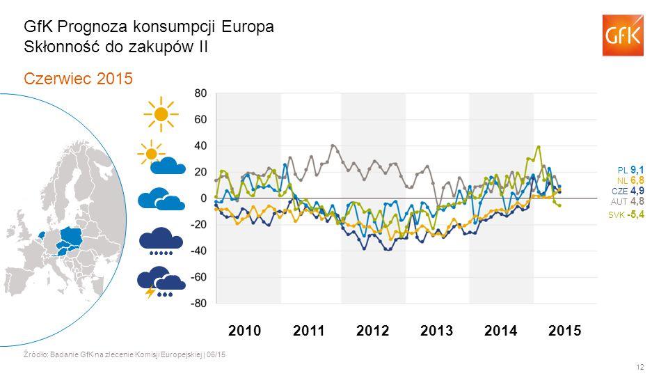 12 Czerwiec 2015 Źródło: Badanie GfK na zlecenie Komisji Europejskiej | 06/15 GfK Prognoza konsumpcji Europa Skłonność do zakupów II AUT 4,8 PL 9,1 NL 6,8 SVK -5,4 CZE 4,9 201120122013201420102015