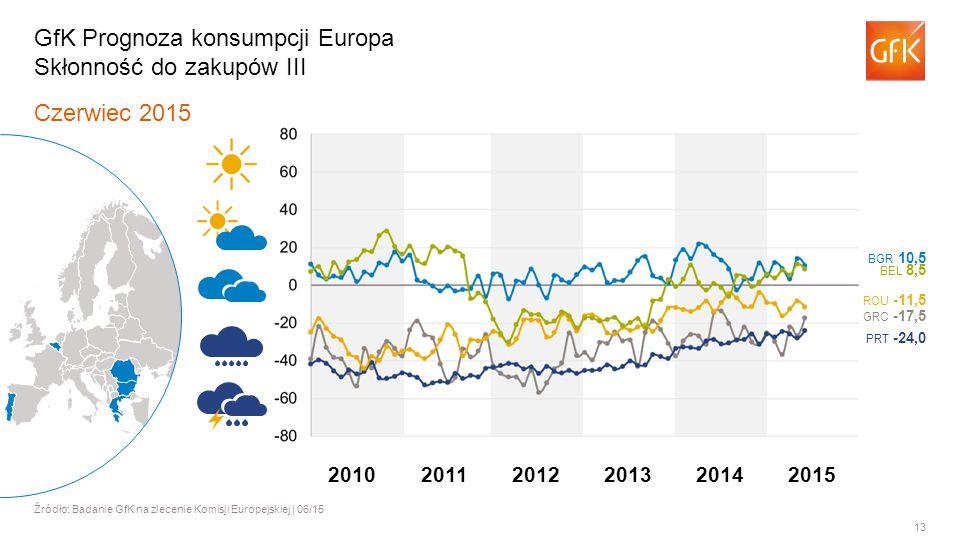 13 Czerwiec 2015 Źródło: Badanie GfK na zlecenie Komisji Europejskiej | 06/15 GfK Prognoza konsumpcji Europa Skłonność do zakupów III BGR 10,5 BEL 8,5 ROU -11,5 GRC -17,5 PRT -24,0 201120122013201420102015