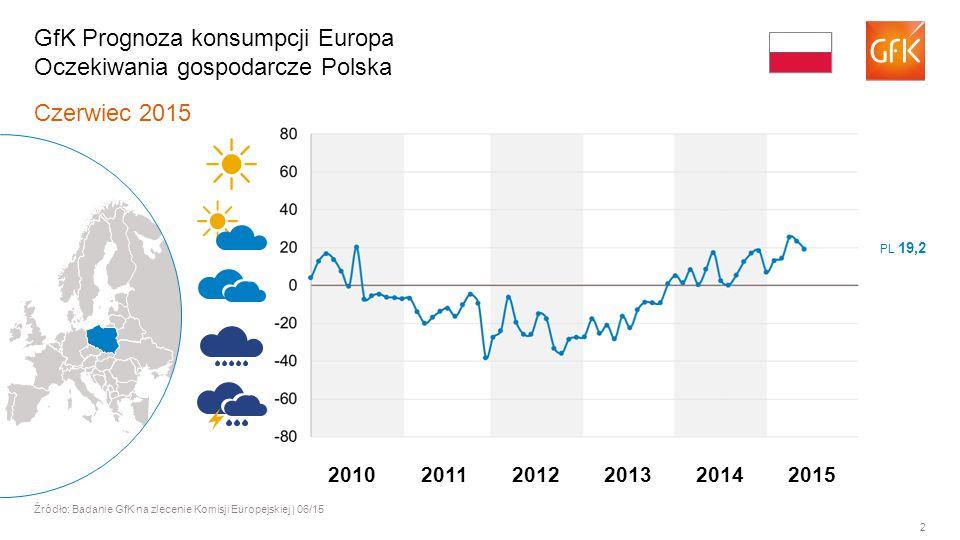2 Czerwiec 2015 Źródło: Badanie GfK na zlecenie Komisji Europejskiej | 06/15 GfK Prognoza konsumpcji Europa Oczekiwania gospodarcze Polska PL 19,2 201120122013201420102015