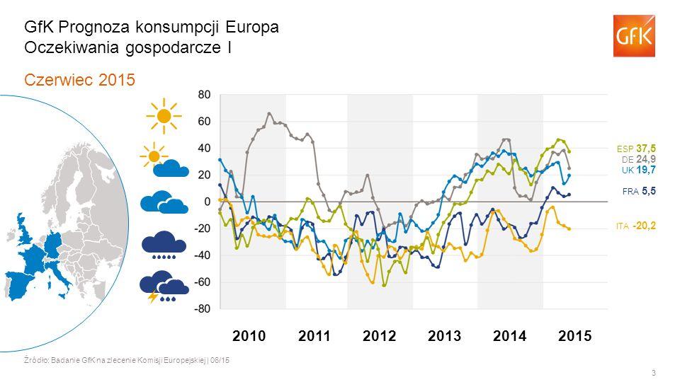 3 Czerwiec 2015 Źródło: Badanie GfK na zlecenie Komisji Europejskiej | 06/15 GfK Prognoza konsumpcji Europa Oczekiwania gospodarcze I ITA -20,2 FRA 5,5 UK 19,7 DE 24,9 ESP 37,5 201120122013201420102015