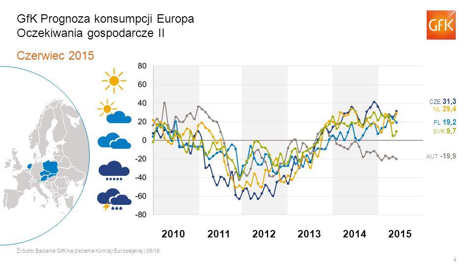 4 Czerwiec 2015 Źródło: Badanie GfK na zlecenie Komisji Europejskiej | 06/15 GfK Prognoza konsumpcji Europa Oczekiwania gospodarcze II AUT -19,9 PL 19,2 NL 29,4 CZE 31,3 SVK 9,7 201120122013201420102015