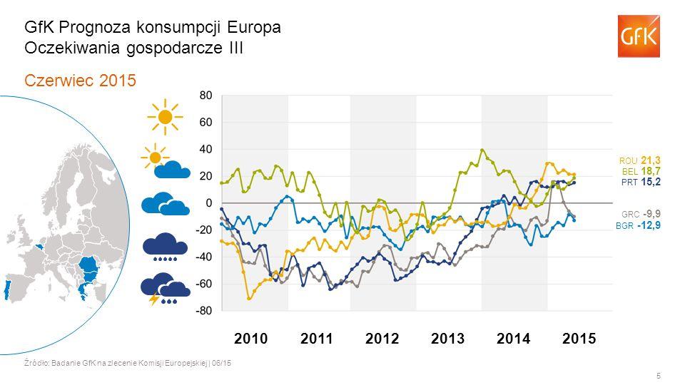 5 Czerwiec 2015 Źródło: Badanie GfK na zlecenie Komisji Europejskiej | 06/15 GfK Prognoza konsumpcji Europa Oczekiwania gospodarcze III BGR -12,9 BEL 18,7 ROU 21,3 PRT 15,2 GRC -9,9 201120122013201420102015