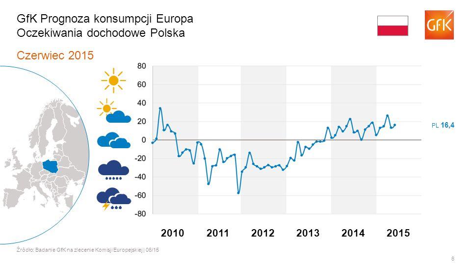 6 Czerwiec 2015 Źródło: Badanie GfK na zlecenie Komisji Europejskiej | 06/15 GfK Prognoza konsumpcji Europa Oczekiwania dochodowe Polska PL 16,4 201120122013201420102015
