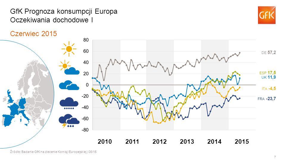 7 Czerwiec 2015 Źródło: Badanie GfK na zlecenie Komisji Europejskiej | 06/15 GfK Prognoza konsumpcji Europa Oczekiwania dochodowe I FRA -23,7 ITA -4,5 UK 11,9 ESP 17,5 DE 57,2 201120122013201420102015