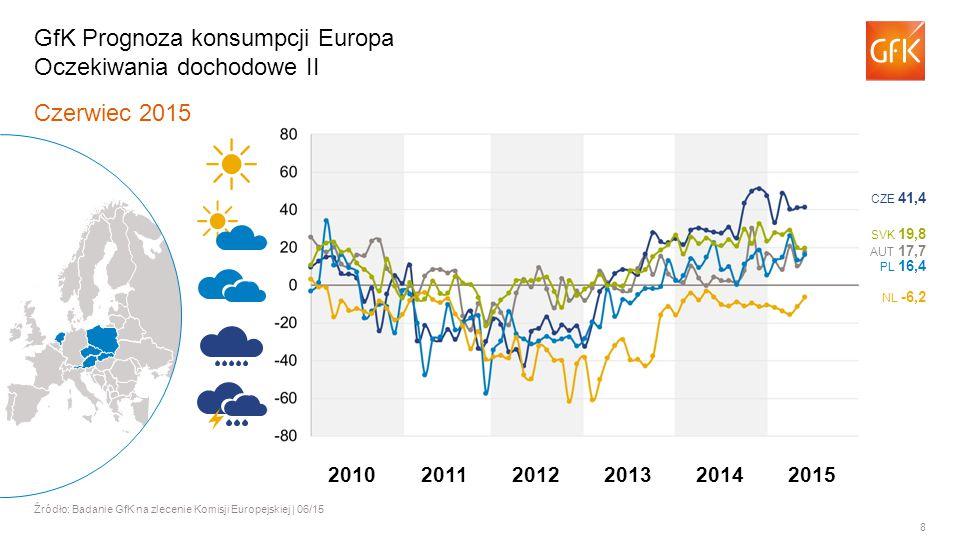 8 Czerwiec 2015 Źródło: Badanie GfK na zlecenie Komisji Europejskiej | 06/15 GfK Prognoza konsumpcji Europa Oczekiwania dochodowe II AUT 17,7 PL 16,4 NL -6,2 SVK 19,8 CZE 41,4 201120122013201420102015