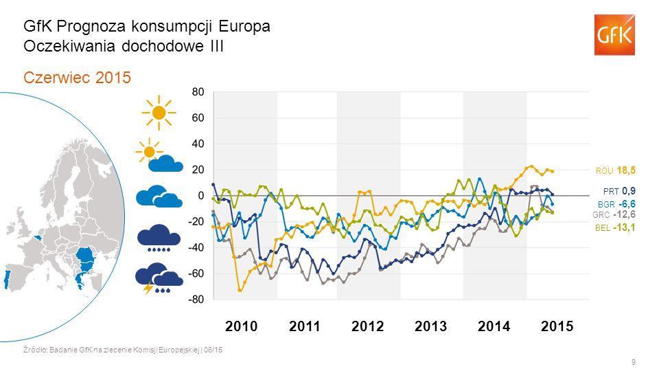 9 Czerwiec 2015 Źródło: Badanie GfK na zlecenie Komisji Europejskiej | 06/15 GfK Prognoza konsumpcji Europa Oczekiwania dochodowe III BGR -6,6 BEL -13,1 ROU 18,5 PRT 0,9 GRC -12,6 201120122013201420102015