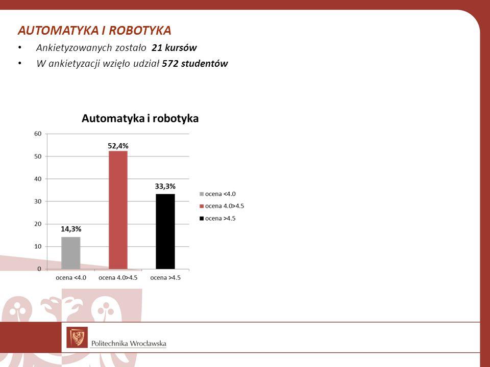 AUTOMATYKA I ROBOTYKA Ankietyzowanych zostało 21 kursów W ankietyzacji wzięło udział 572 studentów