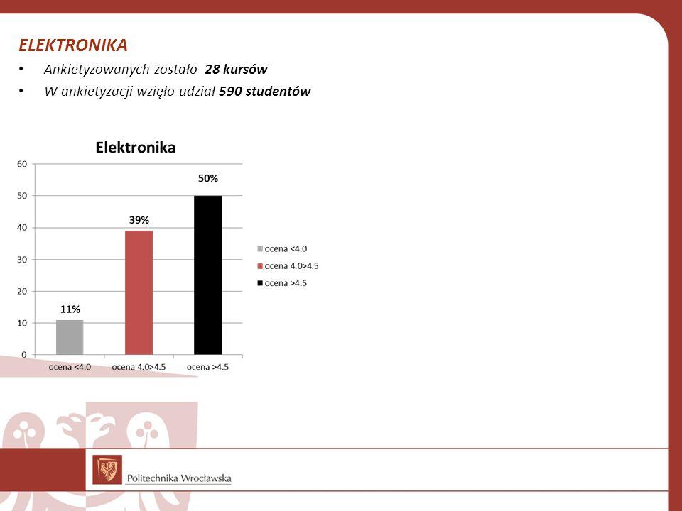 ELEKTRONIKA Ankietyzowanych zostało 28 kursów W ankietyzacji wzięło udział 590 studentów