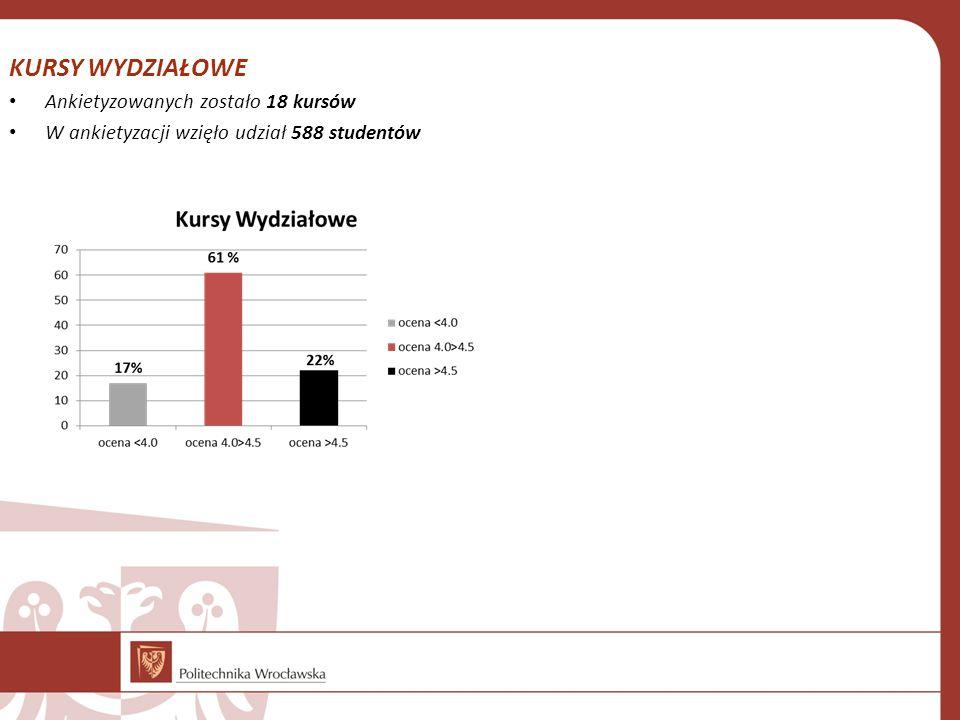 KURSY WYDZIAŁOWE Ankietyzowanych zostało 18 kursów W ankietyzacji wzięło udział 588 studentów