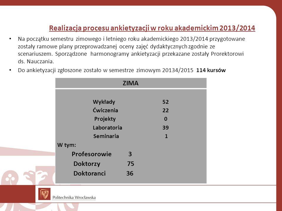Realizacja procesu ankietyzacji w roku akademickim 2013/2014 Na początku semestru zimowego i letniego roku akademickiego 2013/2014 przygotowane zostały ramowe plany przeprowadzanej oceny zajęć dydaktycznych zgodnie ze scenariuszem.