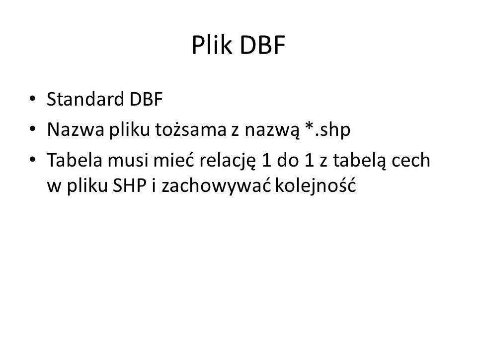 Plik DBF Standard DBF Nazwa pliku tożsama z nazwą *.shp Tabela musi mieć relację 1 do 1 z tabelą cech w pliku SHP i zachowywać kolejność