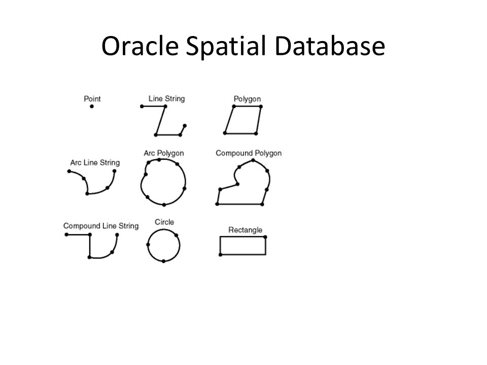 Oracle Spatial Database