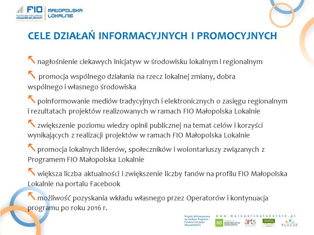 CELE DZIAŁAŃ INFORMACYJNYCH I PROMOCYJNYCH ↖ nagłośnienie ciekawych inicjatyw w środowisku lokalnym i regionalnym ↖ promocja wspólnego działania na rzecz lokalnej zmiany, dobra wspólnego i własnego środowiska ↖ poinformowanie mediów tradycyjnych i elektronicznych o zasięgu regionalnym i rezultatach projektów realizowanych w ramach FIO Małopolska Lokalnie ↖ zwiększenie poziomu wiedzy opinii publicznej na temat celów i korzyści wynikających z realizacji projektów w ramach FIO Małopolska Lokalnie ↖ promocja lokalnych liderów, społeczników i wolontariuszy związanych z Programem FIO Małopolska Lokalnie ↖ większa liczba aktualności i zwiększenie liczby fanów na profilu FIO Małopolska Lokalnie na portalu Facebook ↖ możliwość pozyskania wkładu własnego przez Operatorów i kontynuacja programu po roku 2016 r.