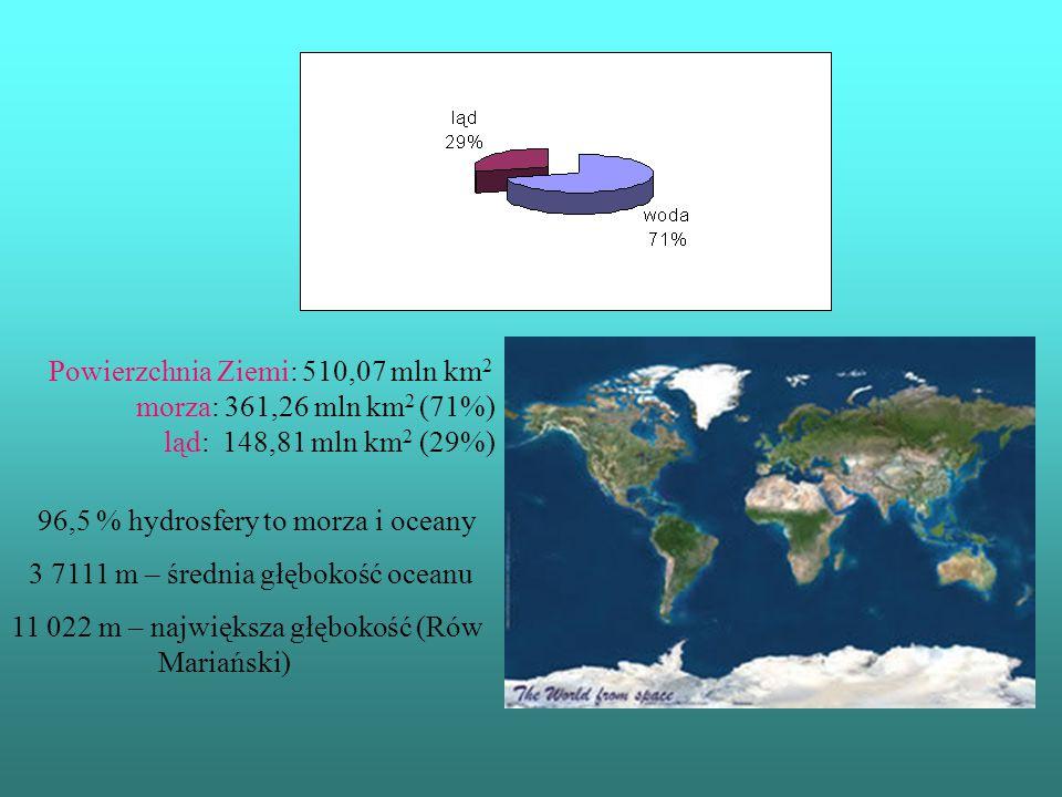 Powierzchnia Ziemi: 510,07 mln km 2 morza: 361,26 mln km 2 (71%) ląd: 148,81 mln km 2 (29%) 96,5 % hydrosfery to morza i oceany 3 7111 m – średnia głę