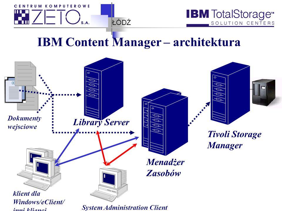 ŁÓDŹ IBM Content Manager – architektura Library Server Menadżer Zasobów Tivoli Storage Manager klient dla Windows/eClient/ inni klienci System Adminis