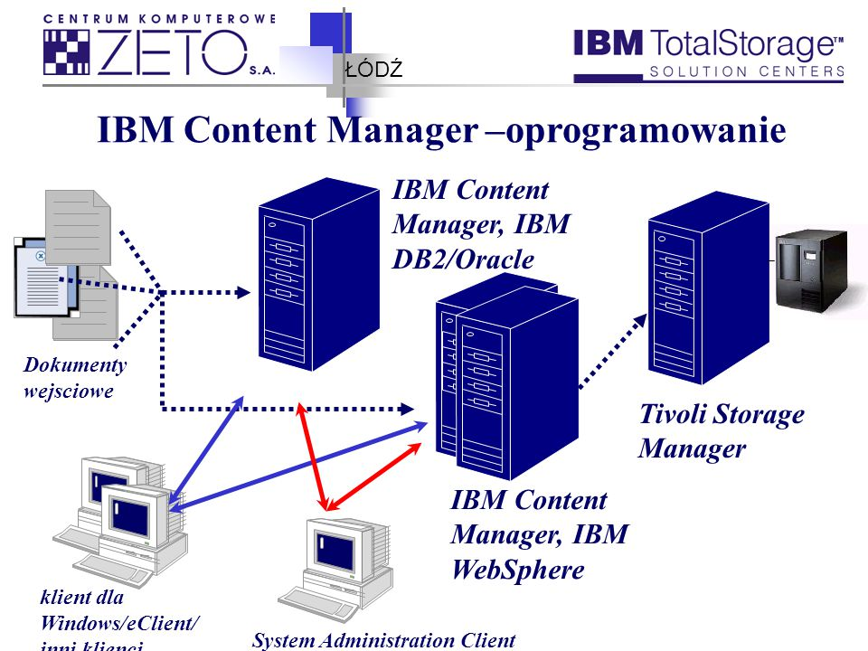 ŁÓDŹ IBM Content Manager –oprogramowanie IBM Content Manager, IBM DB2/Oracle IBM Content Manager, IBM WebSphere Tivoli Storage Manager klient dla Windows/eClient/ inni klienci System Administration Client Dokumenty wejsciowe