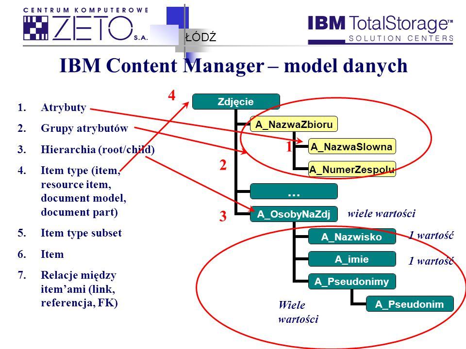 ŁÓDŹ IBM Content Manager – model danych 1.Atrybuty 2.Grupy atrybutów 3.Hierarchia (root/child) 4.Item type (item, resource item, document model, document part) 5.Item type subset 6.Item 7.Relacje między item'ami (link, referencja, FK) Zdjęcie A_NazwaZbioru A_NazwaSlowna A_NumerZespolu … A_OsobyNaZdj A_Nazwisko A_imie A_Pseudonimy A_Pseudonim 1 2 3 4 wiele wartości 1 wartość Wiele wartości