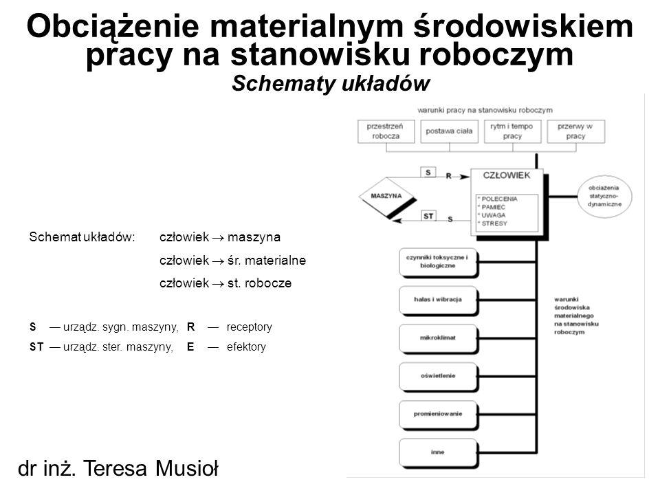 Schematy układów Obciążenie materialnym środowiskiem pracy na stanowisku roboczym dr inż. Teresa Musioł Schemat układów:człowiek  maszyna człowiek 