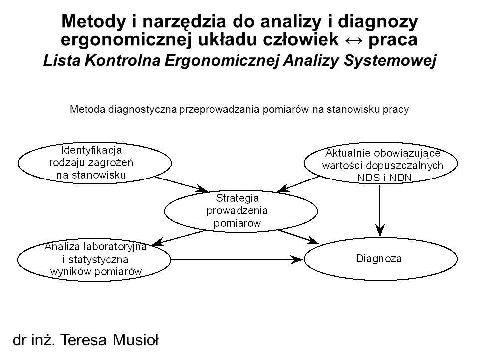 Lista Kontrolna Ergonomicznej Analizy Systemowej Metody i narzędzia do analizy i diagnozy ergonomicznej układu człowiek ↔ praca dr inż. Teresa Musioł