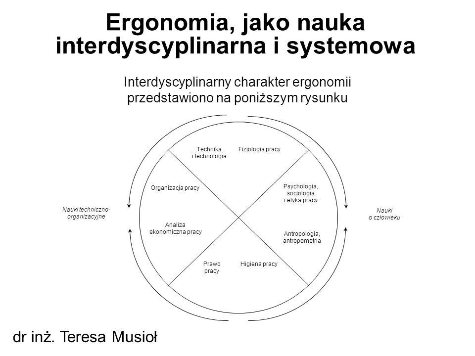 Ergonomia, jako nauka interdyscyplinarna i systemowa dr inż. Teresa Musioł przedstawiono na poniższym rysunku Fizjologia pracy Psychologia, socjologia