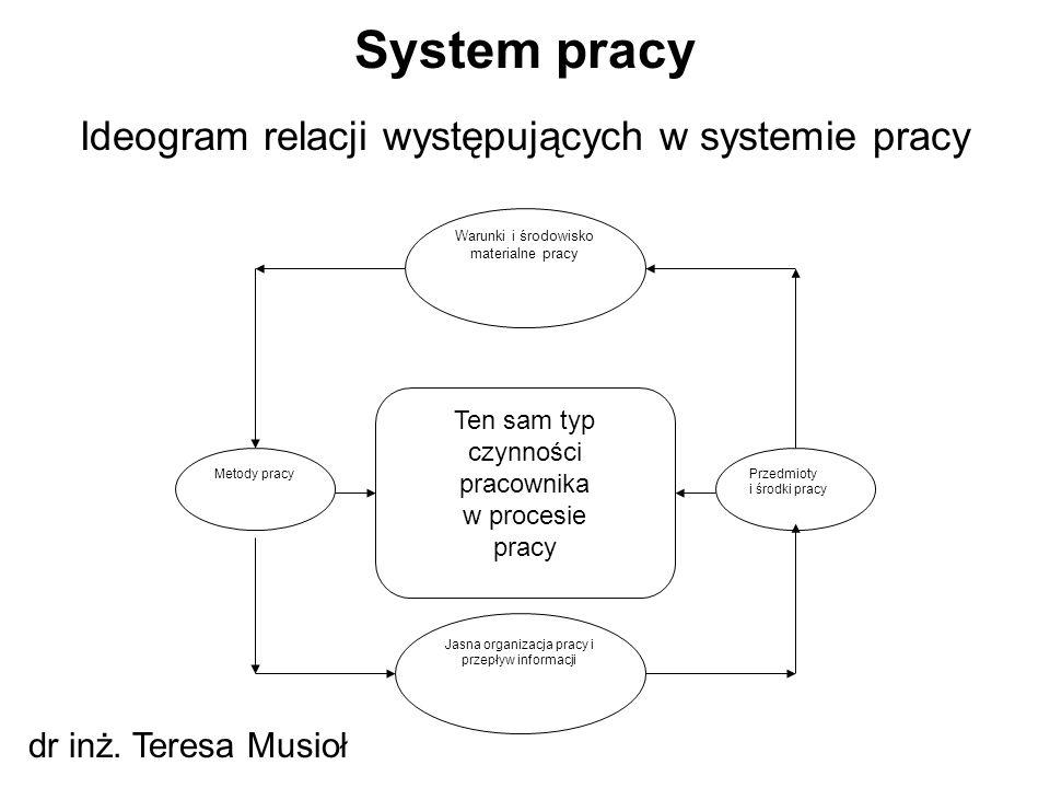 Ideogram relacji występujących w systemie pracy System pracy dr inż. Teresa Musioł Ten sam typ czynności pracownika w procesie pracy Przedmioty i środ