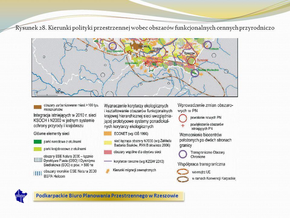 Rysunek 28. Kierunki polityki przestrzennej wobec obszarów funkcjonalnych cennych przyrodniczo Podkarpackie Biuro Planowania Przestrzennego w Rzeszowi