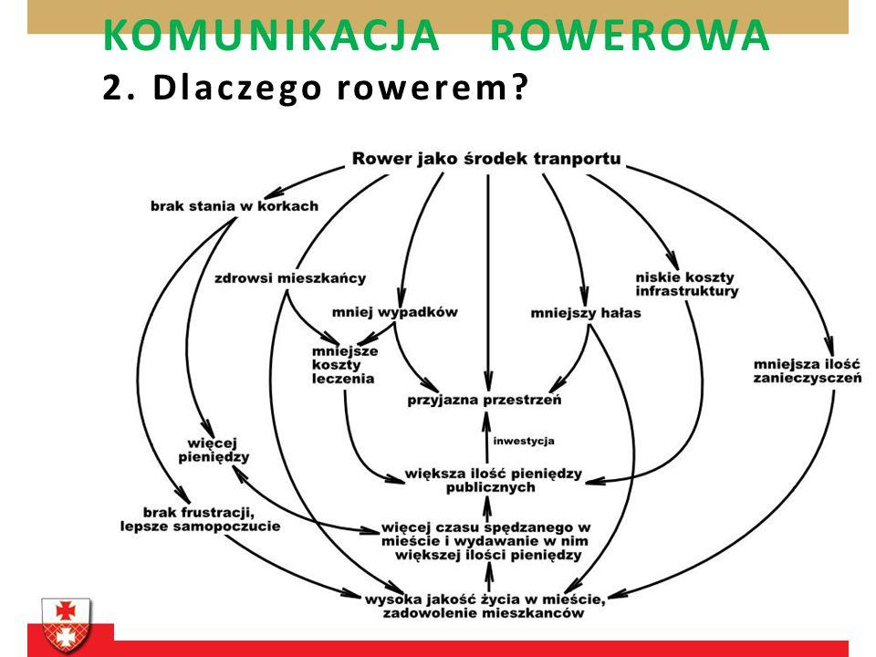 KOMUNIKACJA ROWEROWA 2. Dlaczego rowerem?