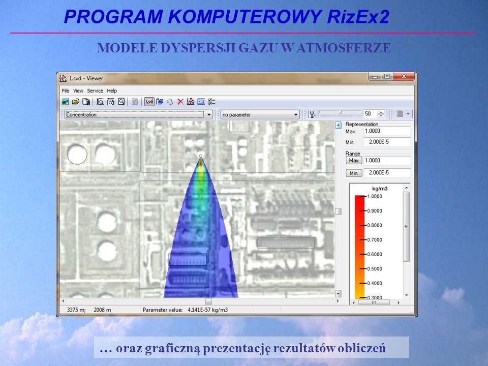 PROGRAM KOMPUTEROWY RizEx2 … oraz graficzną prezentację rezultatów obliczeń MODELE DYSPERSJI GAZU W ATMOSFERZE