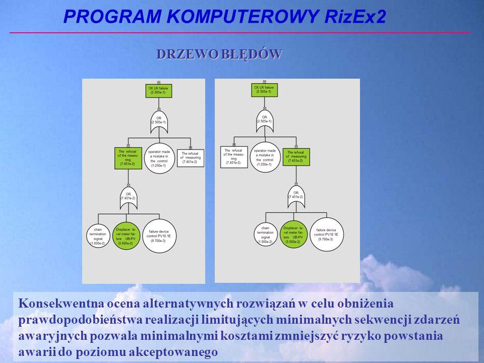 PROGRAM KOMPUTEROWY RizEx2 Konsekwentna ocena alternatywnych rozwiązań w celu obniżenia prawdopodobieństwa realizacji limitujących minimalnych sekwencji zdarzeń awaryjnych pozwala minimalnymi kosztami zmniejszyć ryzyko powstania awarii do poziomu akceptowanego DRZEWO BŁĘDÓW