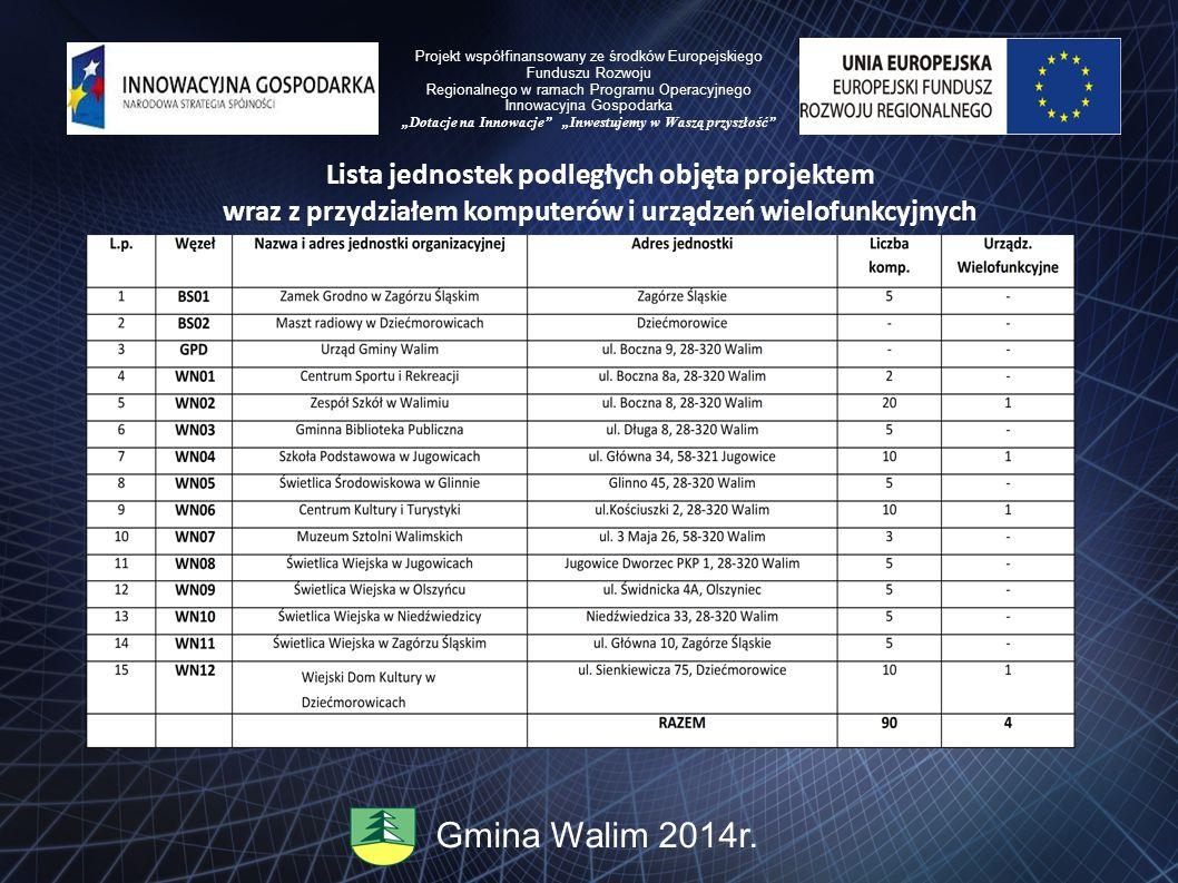 Lista jednostek podległych objęta projektem wraz z przydziałem komputerów i urządzeń wielofunkcyjnych Gmina Walim 2014r. Projekt współfinansowany ze ś