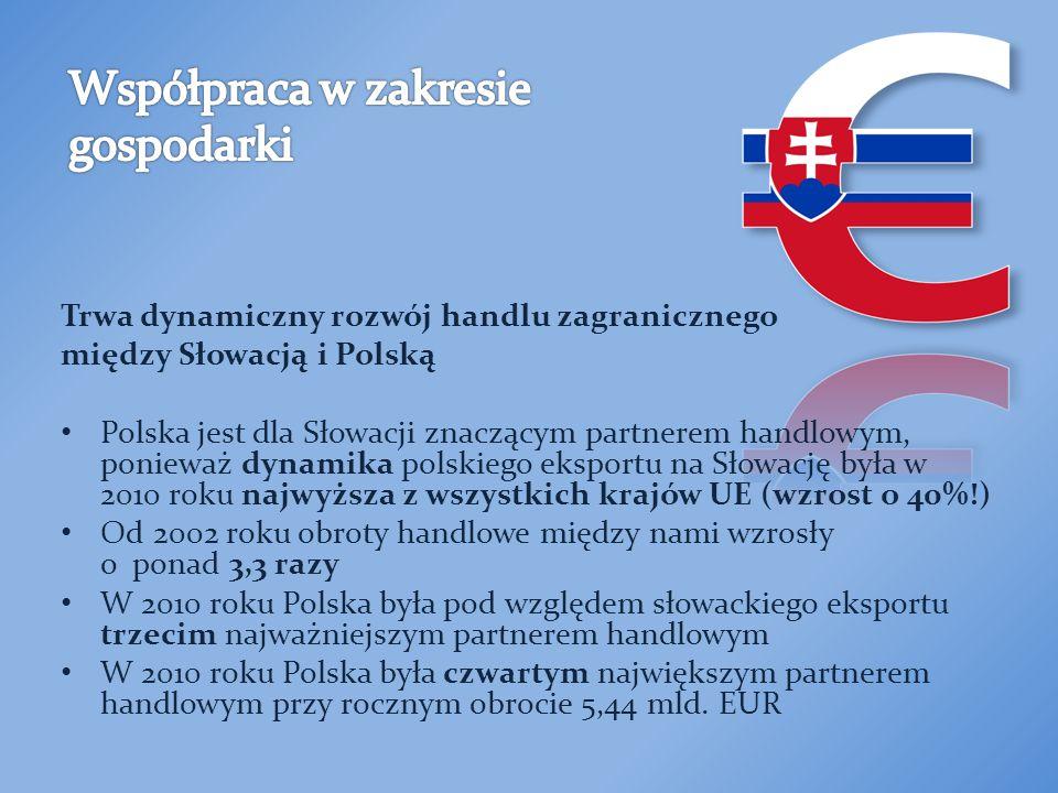 Trwa dynamiczny rozwój handlu zagranicznego między Słowacją i Polską Polska jest dla Słowacji znaczącym partnerem handlowym, ponieważ dynamika polskiego eksportu na Słowację była w 2010 roku najwyższa z wszystkich krajów UE (wzrost o 40%!) Od 2002 roku obroty handlowe między nami wzrosły o ponad 3,3 razy W 2010 roku Polska była pod względem słowackiego eksportu trzecim najważniejszym partnerem handlowym W 2010 roku Polska była czwartym największym partnerem handlowym przy rocznym obrocie 5,44 mld.