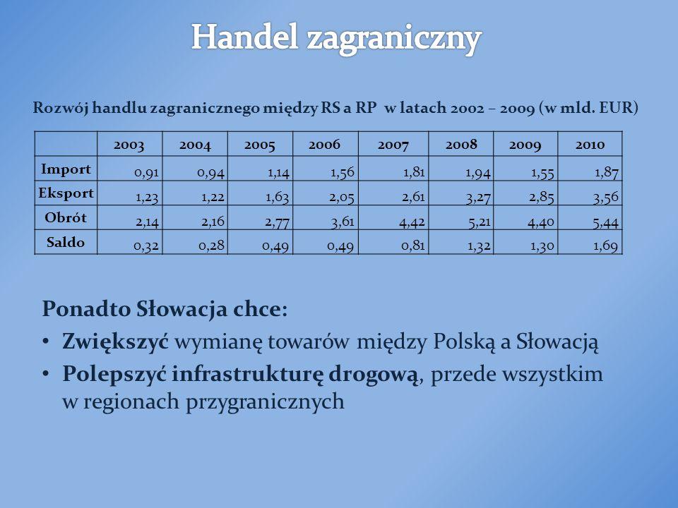 Ponadto Słowacja chce: Zwiększyć wymianę towarów między Polską a Słowacją Polepszyć infrastrukturę drogową, przede wszystkim w regionach przygranicznych 20032004200520062007200820092010 Import 0,910,941,141,561,811,941,551,87 Eksport 1,231,221,632,052,613,272,853,56 Obrót 2,142,162,773,614,425,214,405,44 Saldo 0,320,280,49 0,811,321,301,69