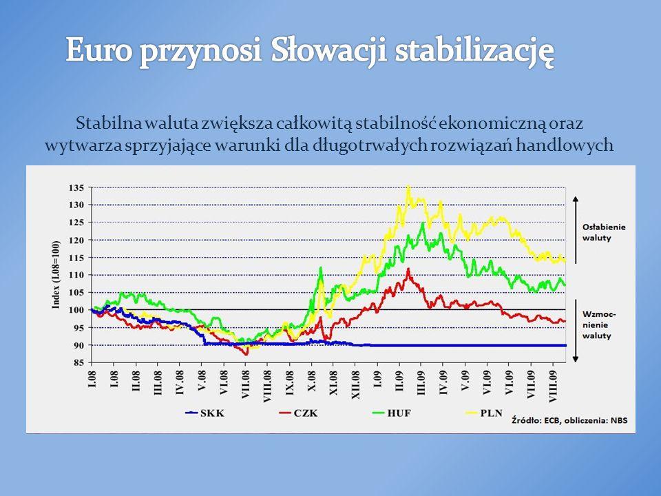 Od 1.1.2009 walutą Słowacji jest euro Przełamała się ostatnia ekonomiczna bariera Otworzyły się rynki krajów strefy euro I jesteśmy tuż za górami.